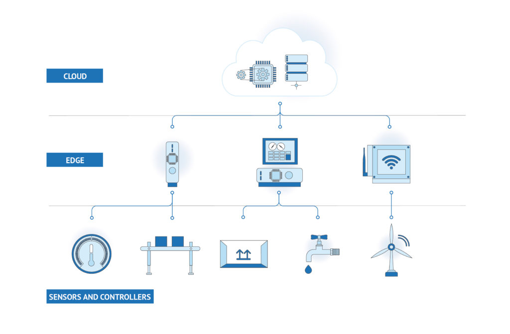 engineers guide to industrial iot in industry 4 0 2 hyperedge embed