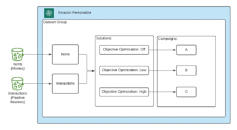 optimize personalized recommendations for a business metric of your choice with amazon personalize hyperedge embed