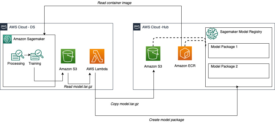 patterns for multi account hub and spoke amazon sagemaker model registry 2 hyperedge embed