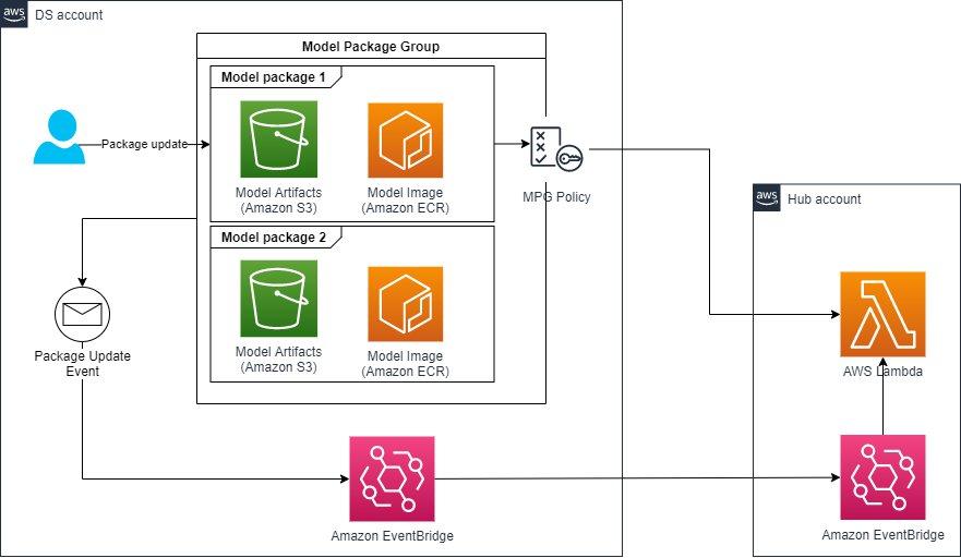 patterns for multi account hub and spoke amazon sagemaker model registry 3 hyperedge embed
