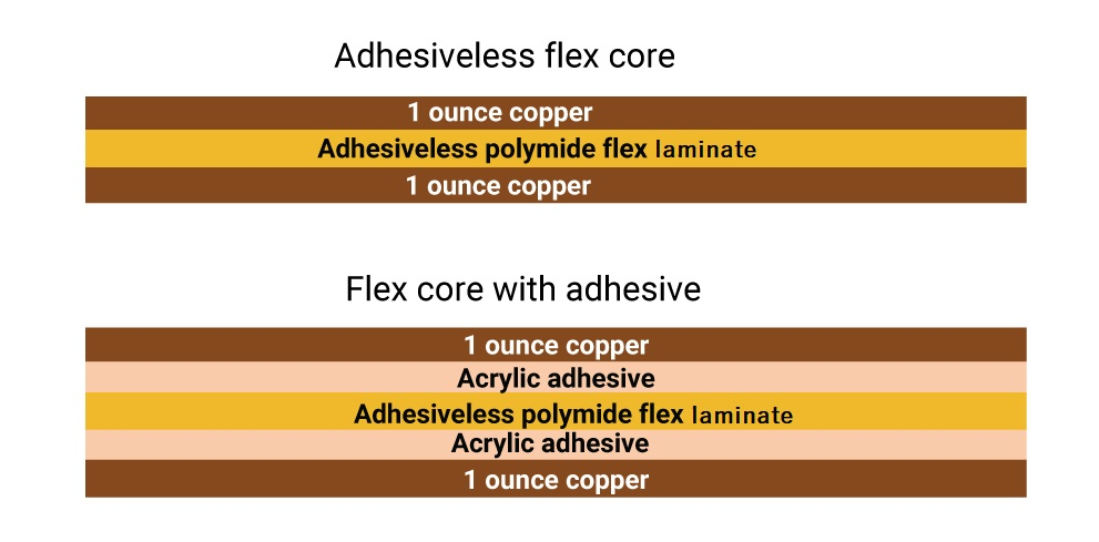 Adhesiveless and adhesive based flex cores