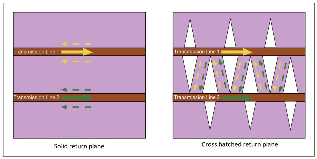 Solid and cross-hatched return plane