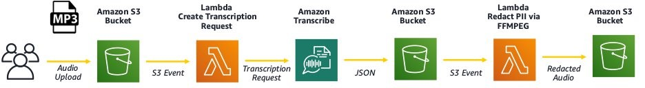 how to redact personally identifiable information from audio files with amazon transcribe hyperedge embed