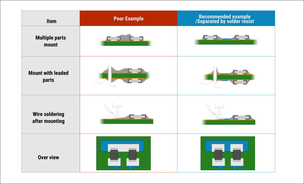 Component mounting examples for soldering