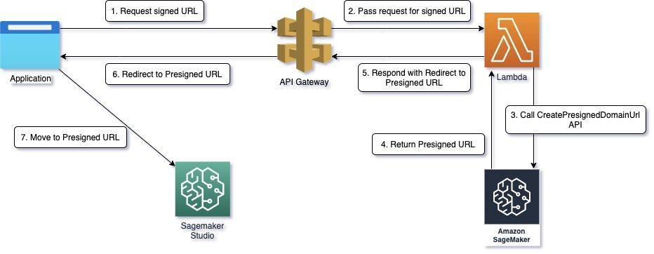 launch amazon sagemaker studio from external applications using presigned urls hyperedge embed