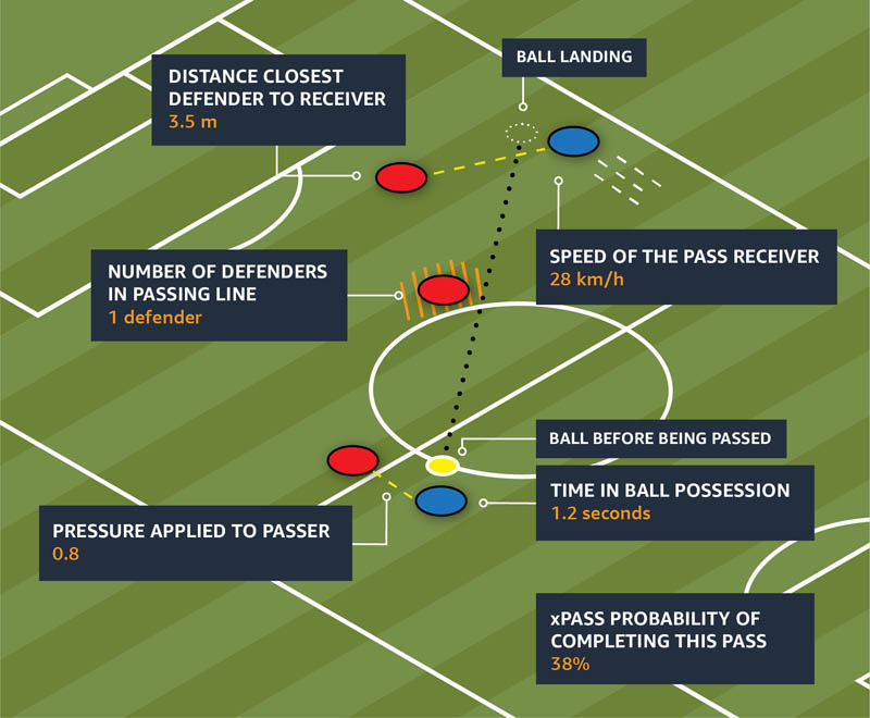the development of bundesliga match fact passing profile a deep dive into passing in football 2 hyperedge embed