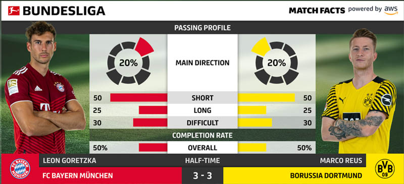 the development of bundesliga match fact passing profile a deep dive into passing in football 3 hyperedge embed