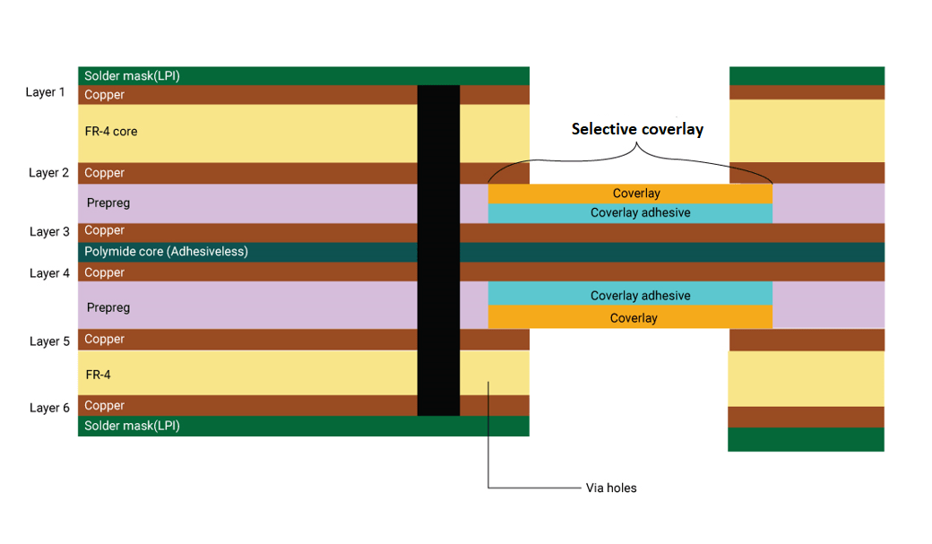 Rigid-flex stack-up with selective coverlay construction