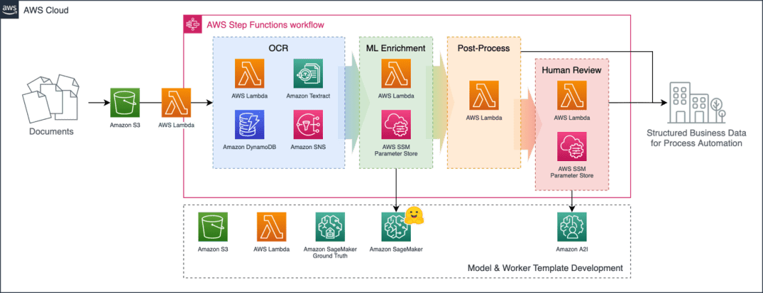 bring structure to diverse documents with amazon textract and transformer based models on amazon sagemaker 8 hyperedge embed