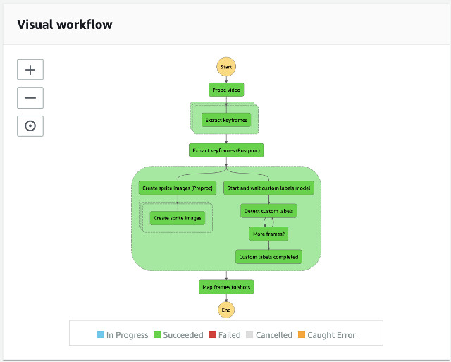 build your own brand detection and visibility using amazon sagemaker ground truth and amazon rekognition custom labels part 2 training and analysis workflows 2 hyperedge embed