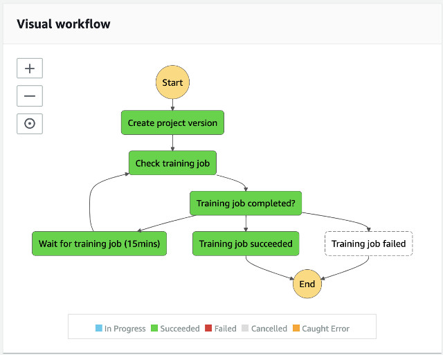 build your own brand detection and visibility using amazon sagemaker ground truth and amazon rekognition custom labels part 2 training and analysis workflows hyperedge embed