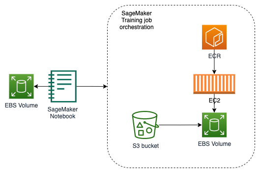 organize product data to your taxonomy with amazon sagemaker 1 hyperedge embed