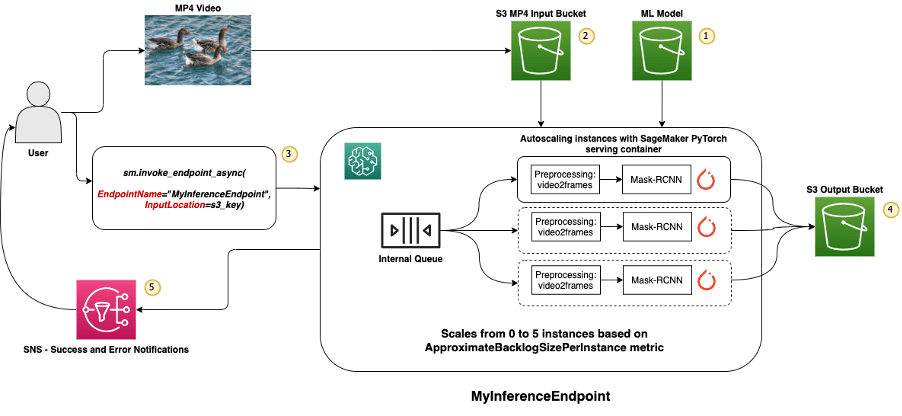 run computer vision inference on large videos with amazon sagemaker asynchronous endpoints hyperedge embed