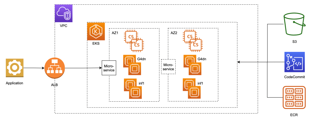 serve 3000 deep learning models on amazon eks with aws inferentia for under 50 an hour hyperedge embed