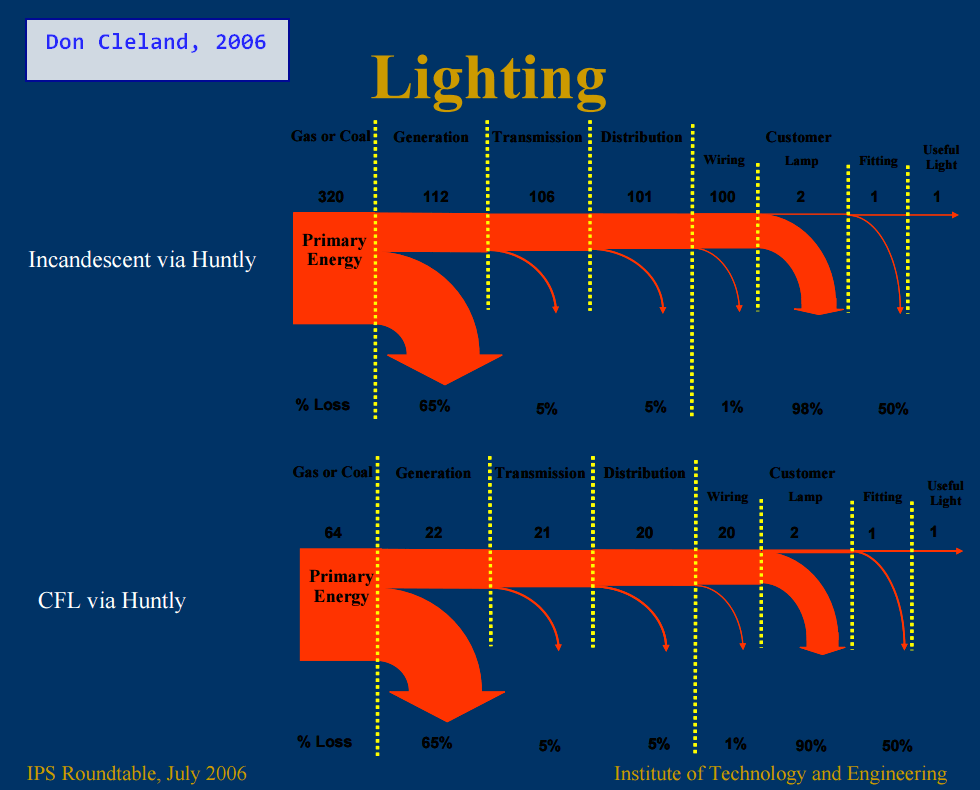 sankey diagram of wind kc daylighter wiring what it takes to power a light bulb and diagrams cleland 2015 10 20 120037