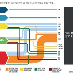 How To Do A Sankey Diagram Polaris Slingshot Wiring Showing Influence Of Big Oil On Climate Policy