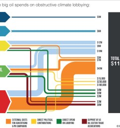 a sankey diagram showing influence of big oil on climate policy [ 1157 x 903 Pixel ]