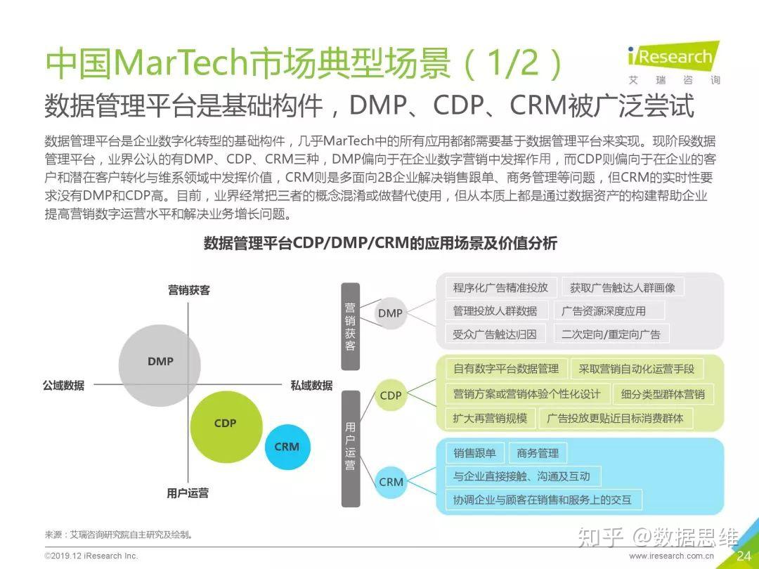 營銷大數據丨2019年中國MarTech市場研究報告 - Hubsoda | Marketing automation and Inbound Marketing for Growing Businesses