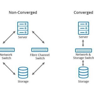 Traditional Vs Hyper Converged Infrastructure HCI