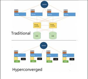 hyperconverged vs traditional concept