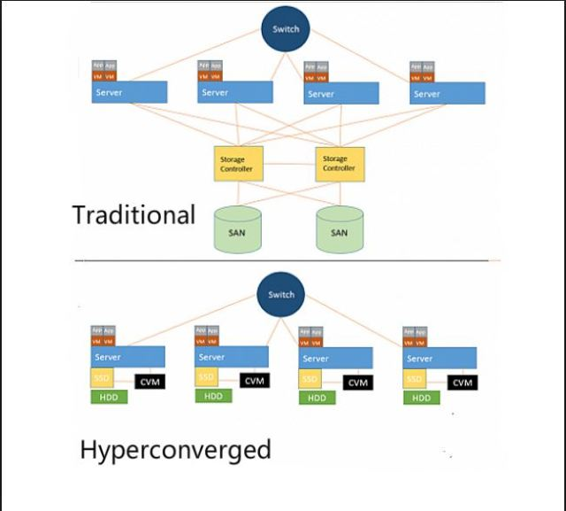 Traditional vs Hyperconverged infrastructure