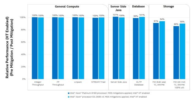 Performance Impacts on Select Data Center Workloads