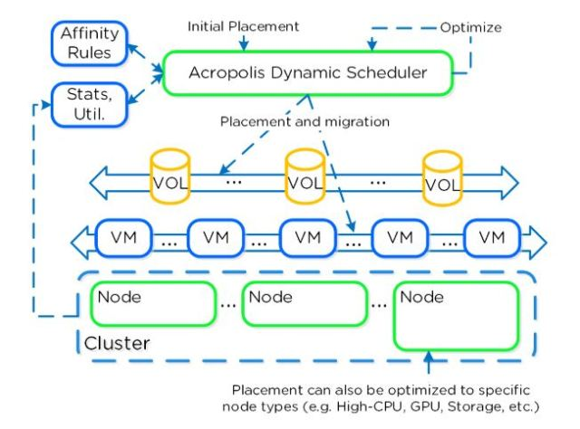 Nutanix Dynamic Scheduler