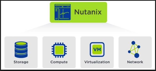 Nutanix Prism Resources Management