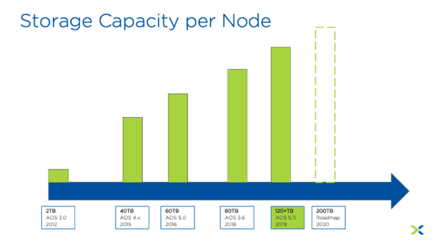 Nutanix Supported Storage Per Node