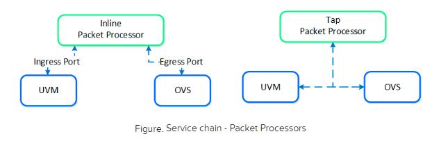 Nutanix Service Chaining Packet processor