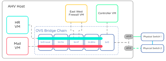 Service chaining Packet flow