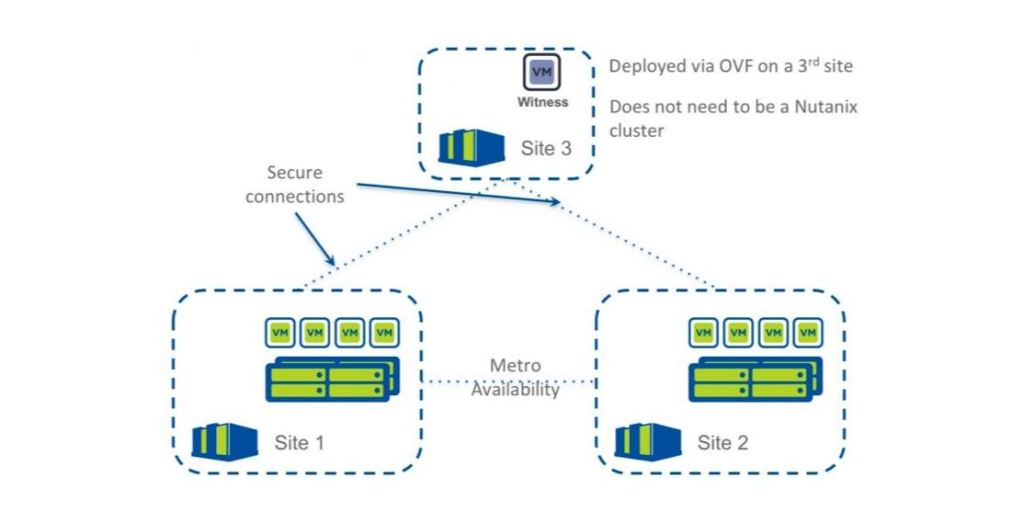 Nutanix Metro Availability Troubleshooting