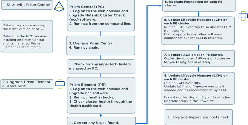 Nutanix Software upgrade order seqence