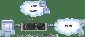3-Leg-VoIP-PRI-PSTN