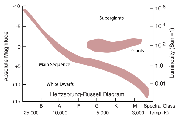 hertzsprung russell diagram activity electrical switch wiring have luminosities which approximately follow the mass luminosity relationship is a plot of vs temperature