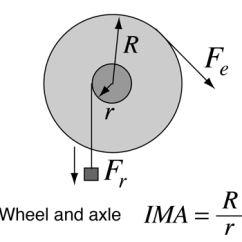 Wheel And Axle Diagram Chevy 350 Distributor Wiring Simple Machines The Combination Constitutes One Of So Called From Which Many More Complex Are Derived