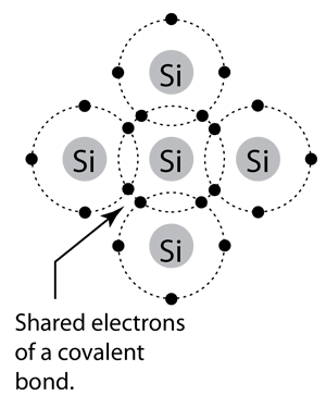How Many Valence Electrons In Si : valence, electrons, Silicon, Germanium