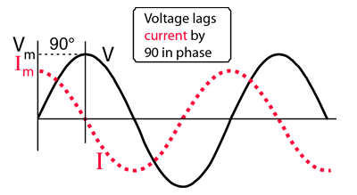 Frequency Response Capacitor