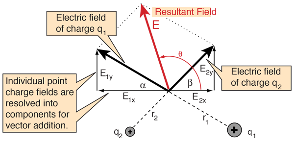 what do the lines represent in an electric field diagram 24v starter solenoid wiring potential for multiple point charges label calculation