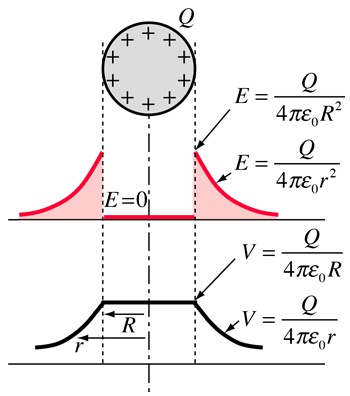 Electric potential of a charged sphere
