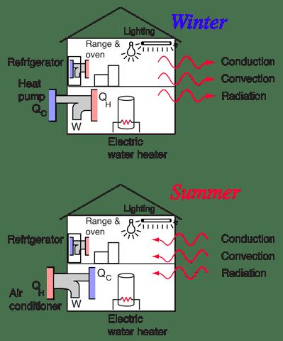Household Energy Use