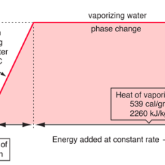 Phase Change Of Water Diagram Guitar Wire Changes