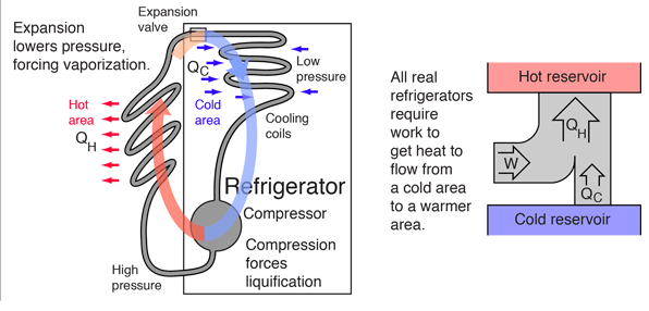 Heat Pump Electrical Diagram Heat Transfer From Cold To Warmer Region