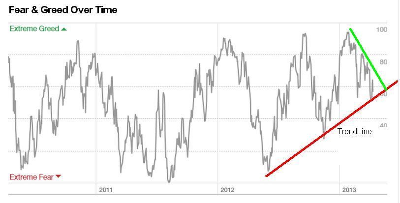 Greed and fear index « HyperPrime Technologies