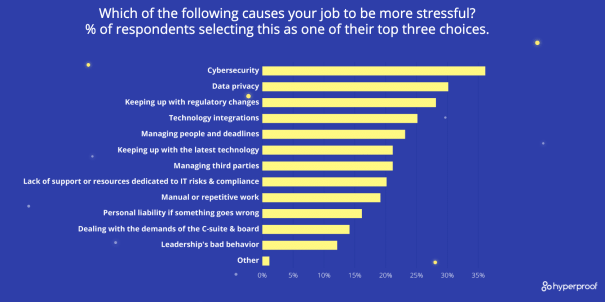 Top_stressors_for_risk_leaders_hyperproof