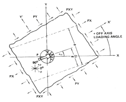 Bolted Joint Analyses