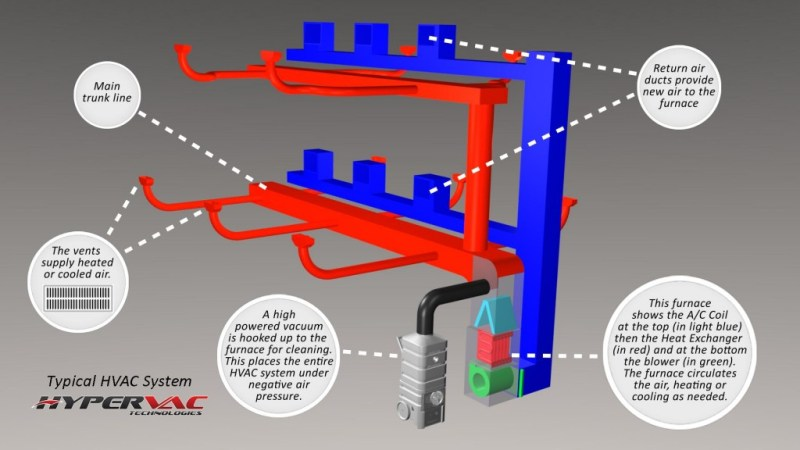 basic-duct-cleaning-service-diagram