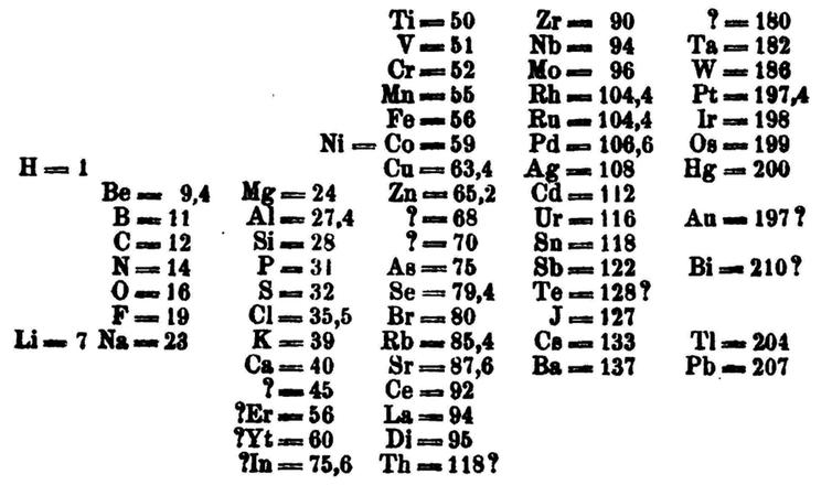 A tabela periódica poderia ter sido muito diferente