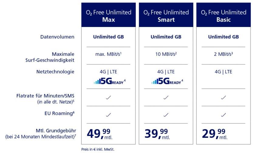 O2 Unedlich Datenvolumen Unlimited Tarif Februar 2020