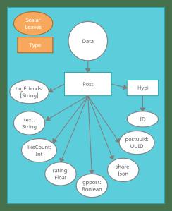 Scalars-Hypi-low-code-platform